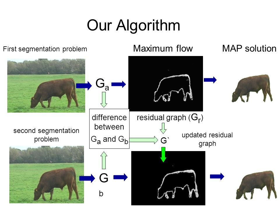 Our Algorithm Ga Gb Maximum flow MAP solution G` difference