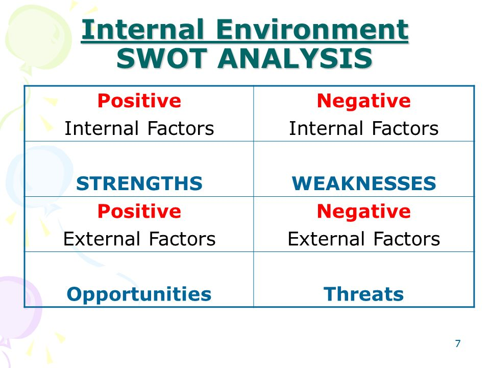 The internal and external factors of marketing environment