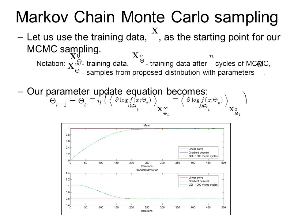 Markov Chain Monte Carlo sampling