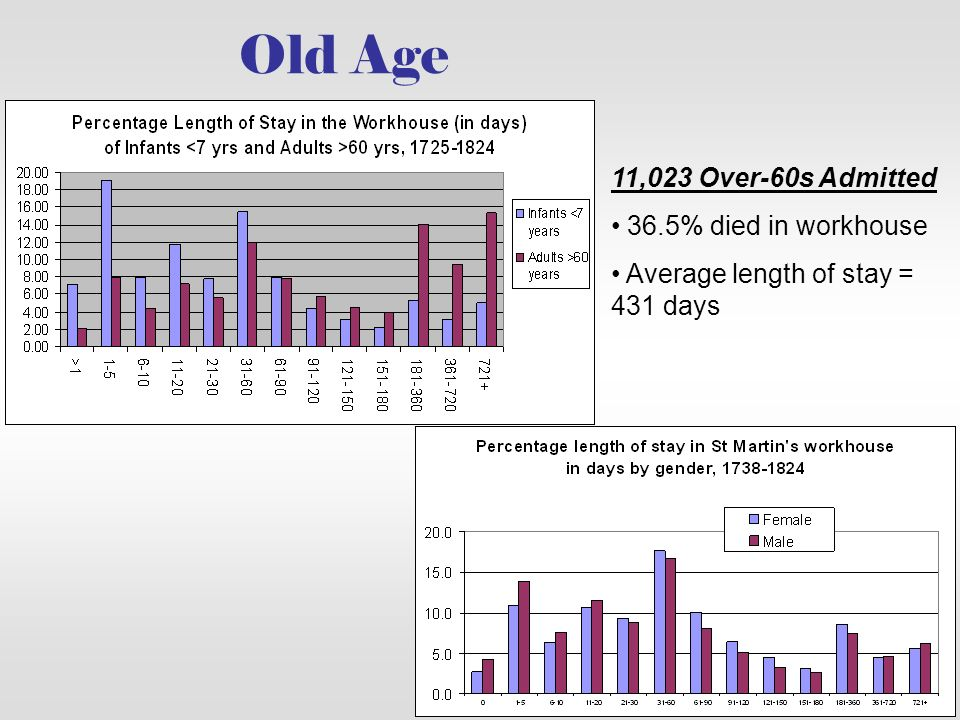 Old Age 11,023 Over-60s Admitted 36.5% died in workhouse