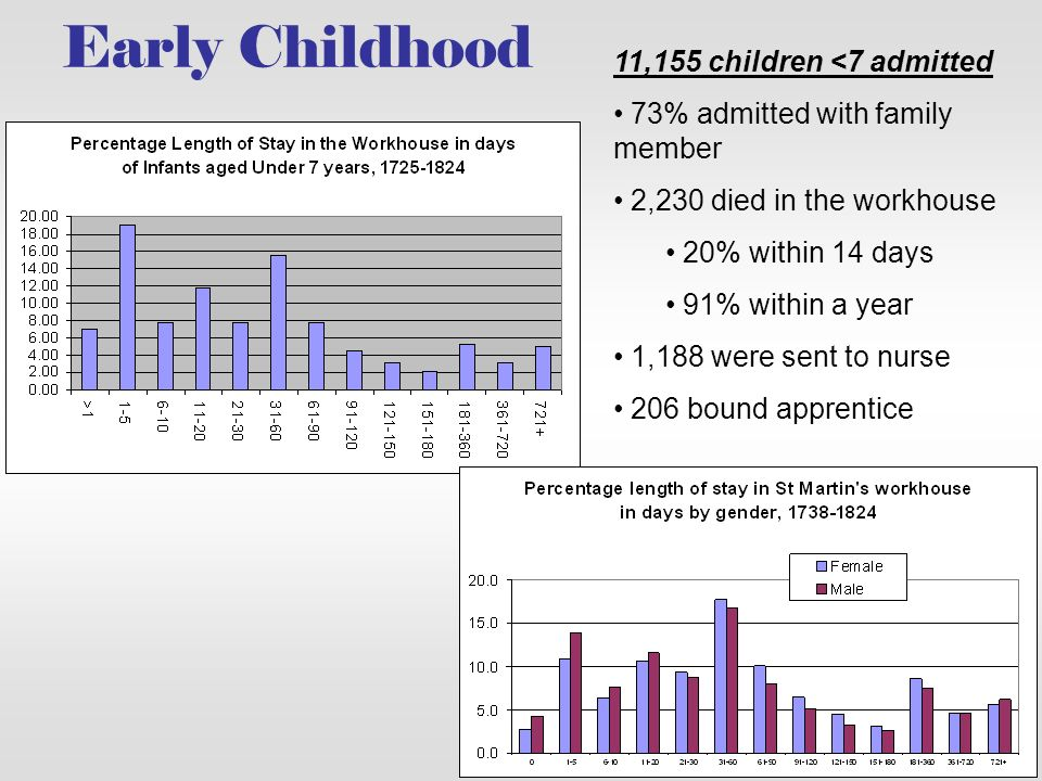 Early Childhood 11,155 children <7 admitted