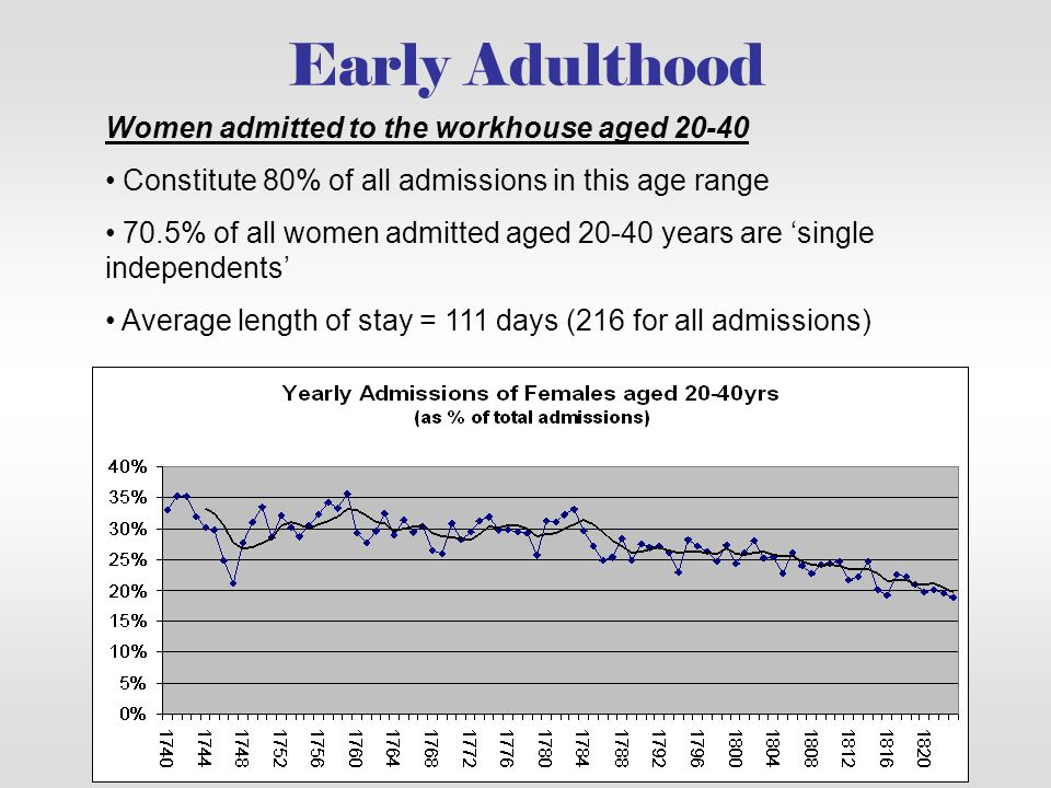 Early Adulthood Women admitted to the workhouse aged 20-40