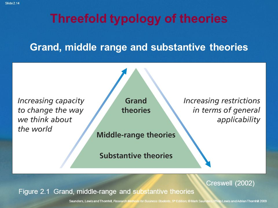 Threefold typology of theories