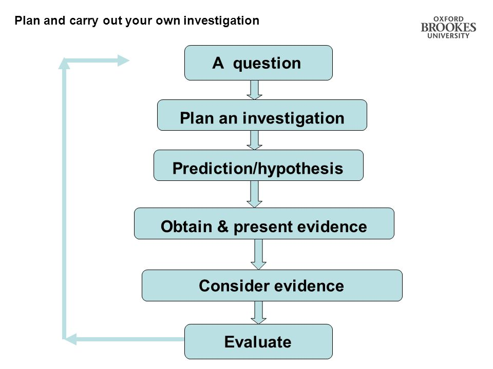 Prediction/hypothesis Obtain & present evidence