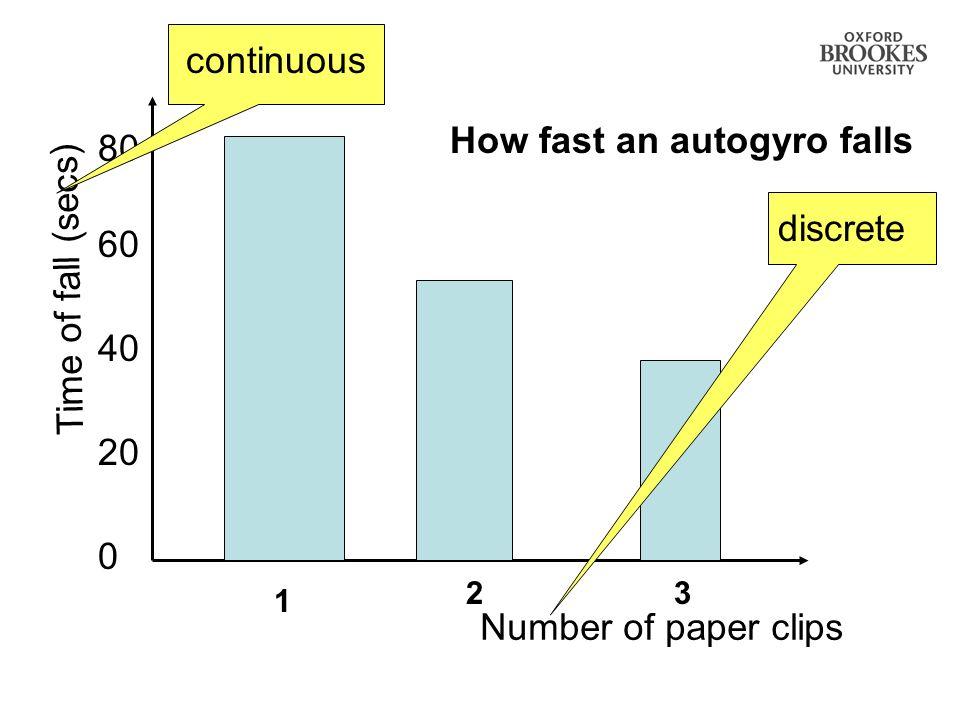 How fast an autogyro falls 80