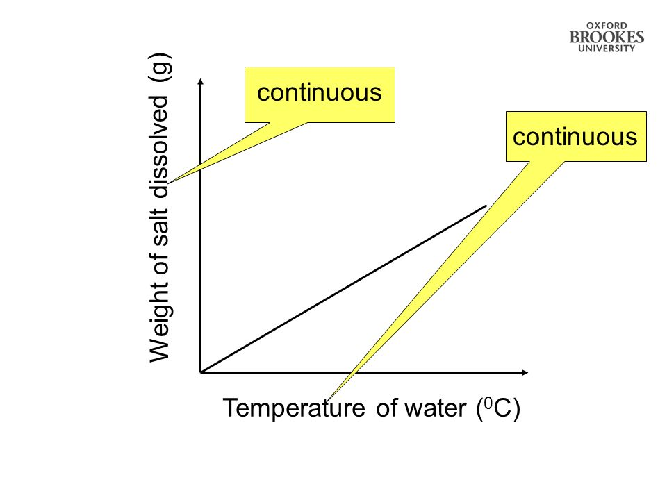 continuous continuous Weight of salt dissolved (g) Temperature of water (0C)