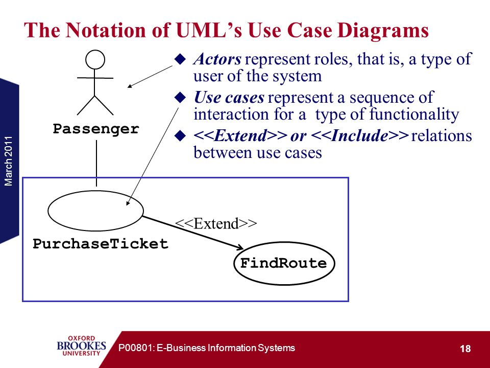 The Notation of UML's Use Case Diagrams