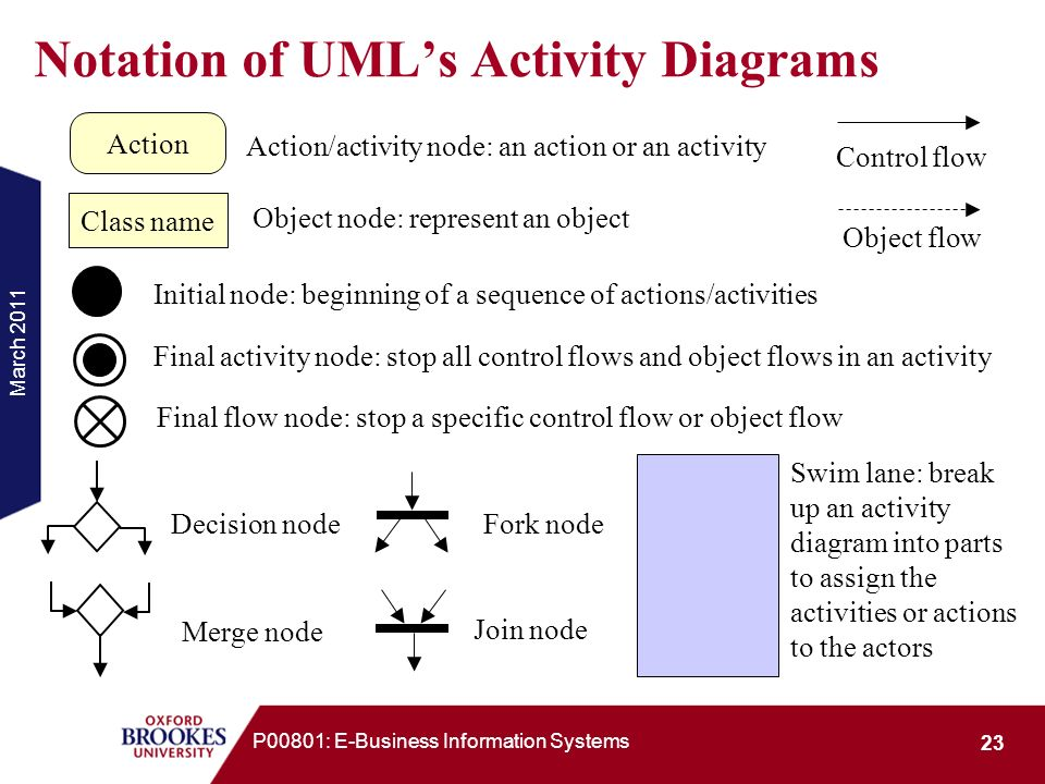 Notation of UML's Activity Diagrams