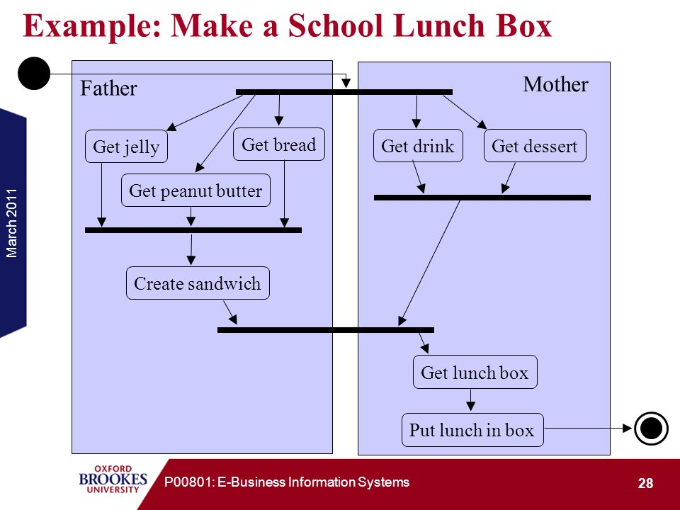 Example: Make a School Lunch Box