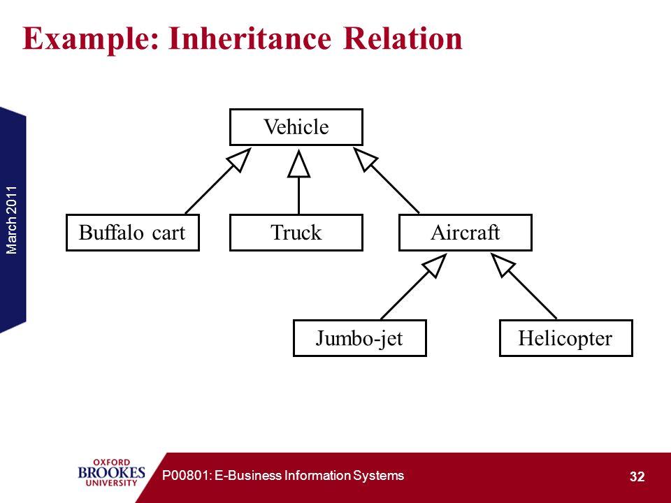Example: Inheritance Relation