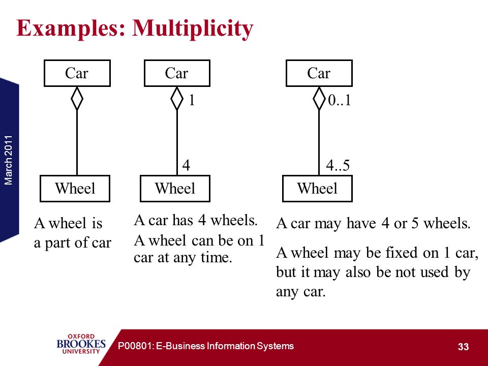 Examples: Multiplicity