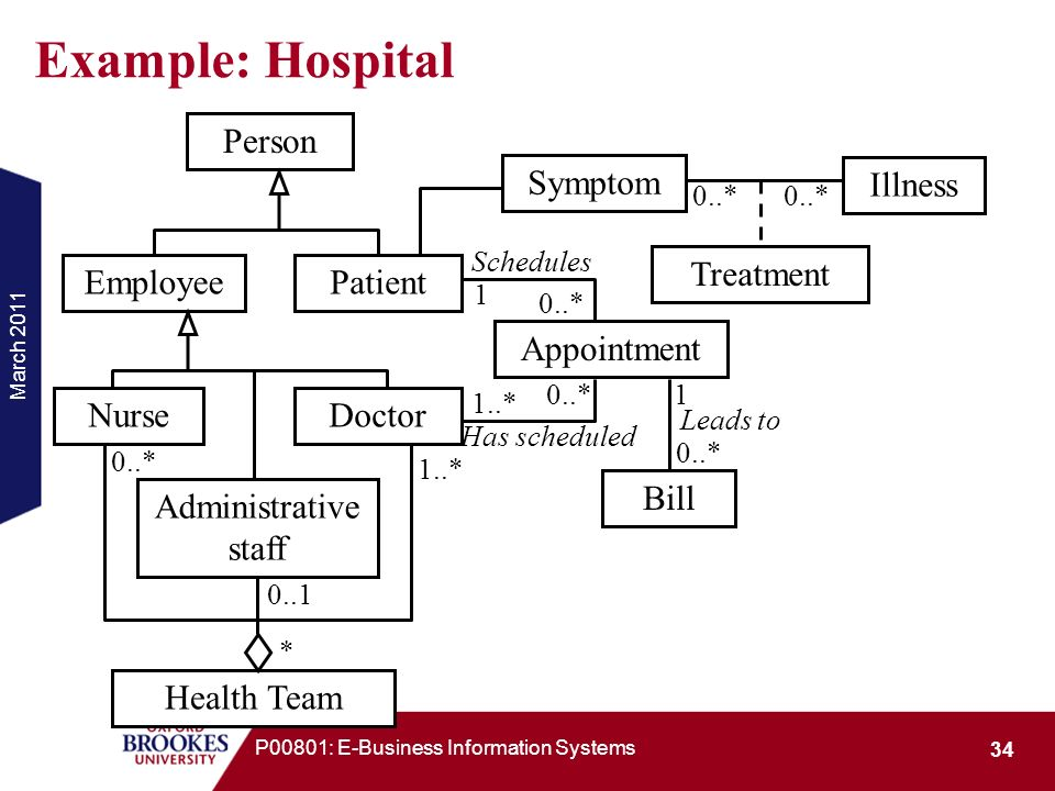Example: Hospital Person Employee Patient Symptom Illness Treatment