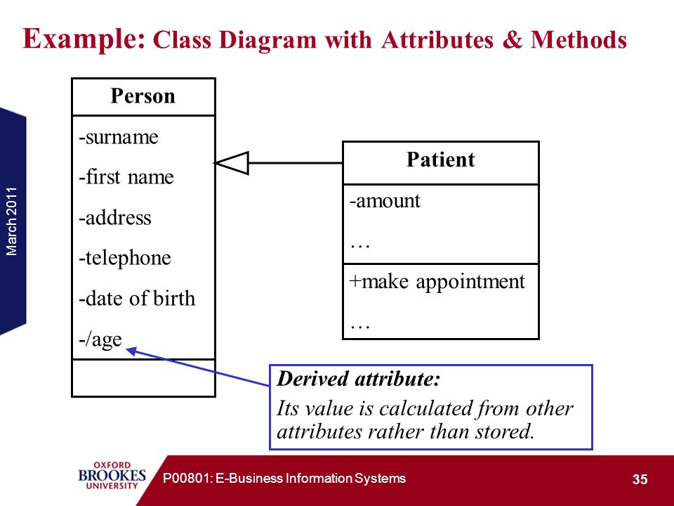 Example: Class Diagram with Attributes & Methods