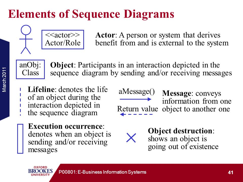 Elements of Sequence Diagrams