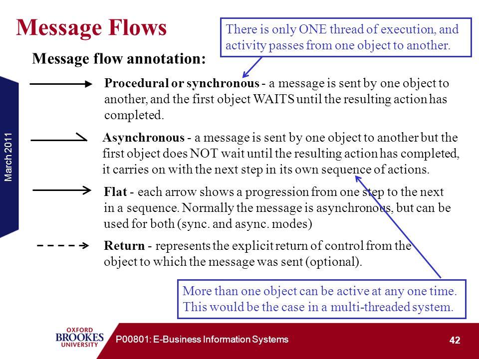 Message Flows Message flow annotation:
