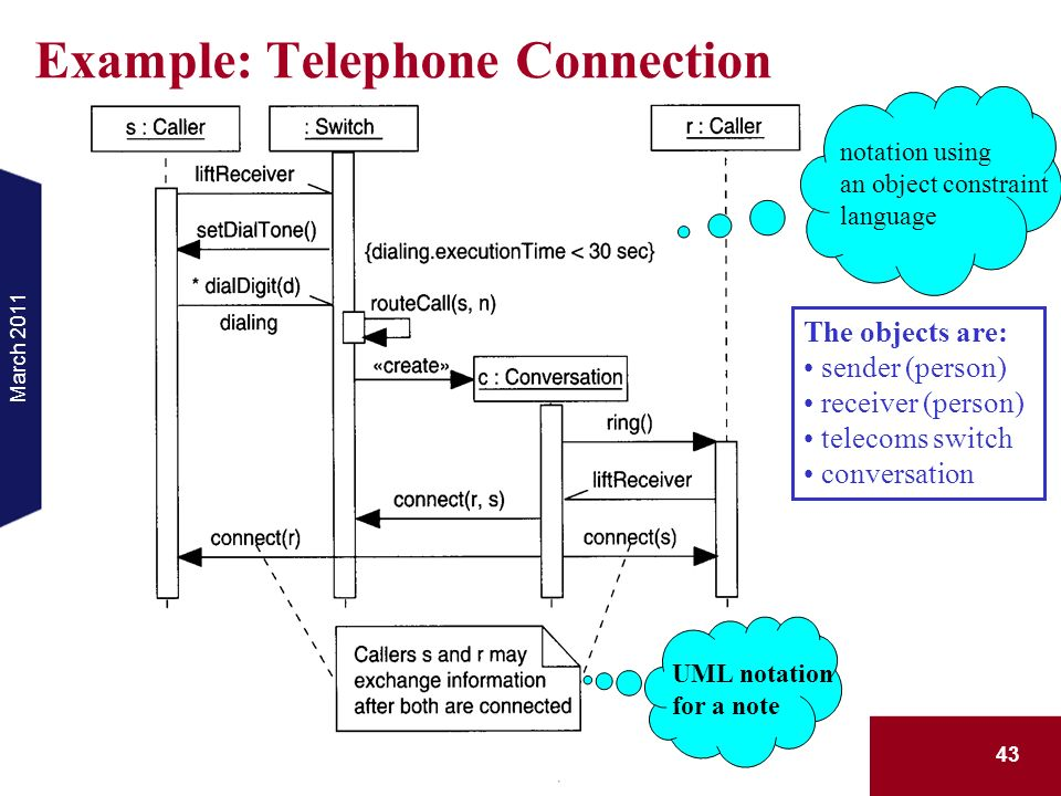 Example: Telephone Connection