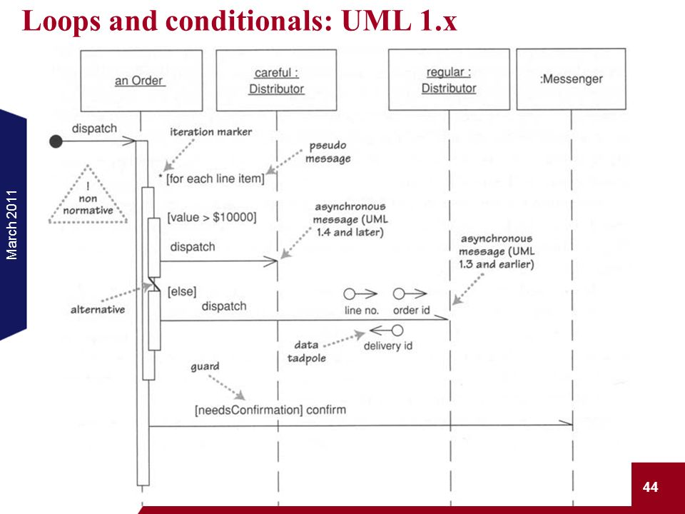 Loops and conditionals: UML 1.x