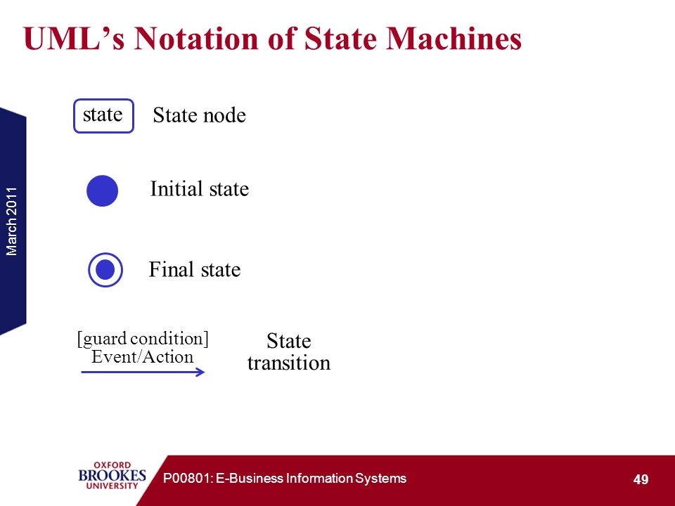 UML's Notation of State Machines