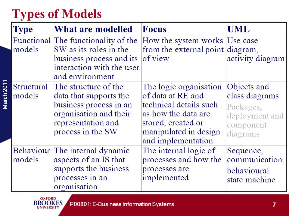 Types of Models Type What are modelled Focus UML Functional models
