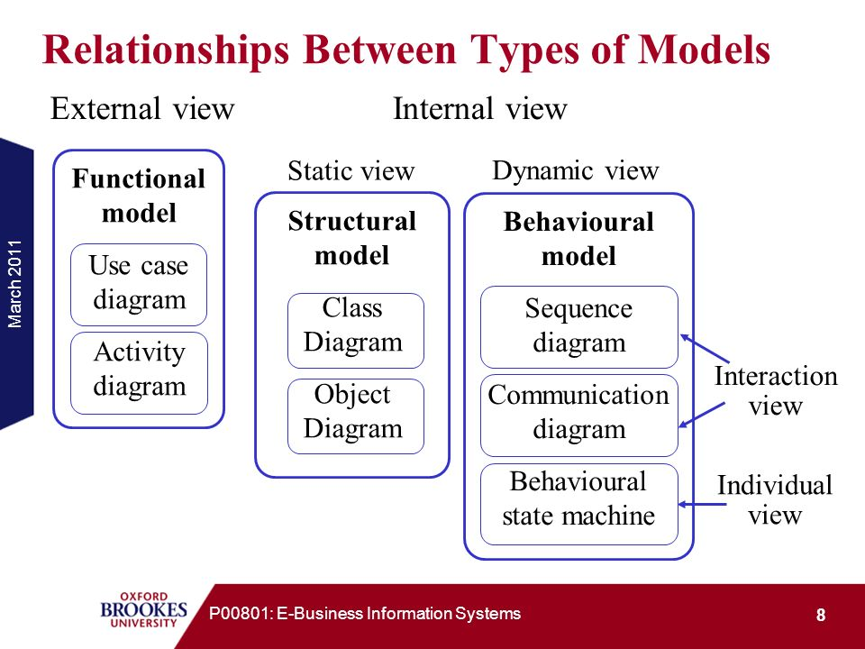 Relationships Between Types of Models