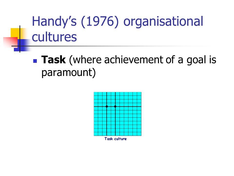 Handy's (1976) organisational cultures