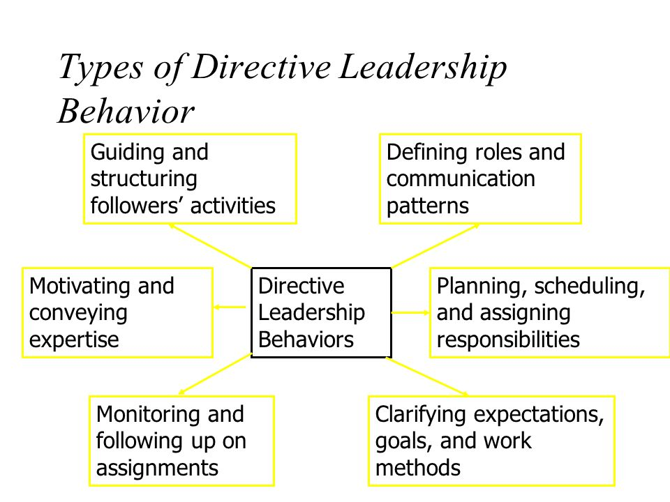 directive leadership 4 leadership styles to master  the most appropriate leadership approach is directive they need a lot of direction as they learn to find their way context: a problem has come to the surface.