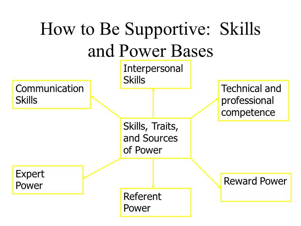 situational leadership and power bases Leadership and approaches to leadership dear students today we will be studying the concept leadership  there are five possible bases of power as identified by french and raven (1968) which are: reward power, coercive power, legitimate power, referent power, and expert power.