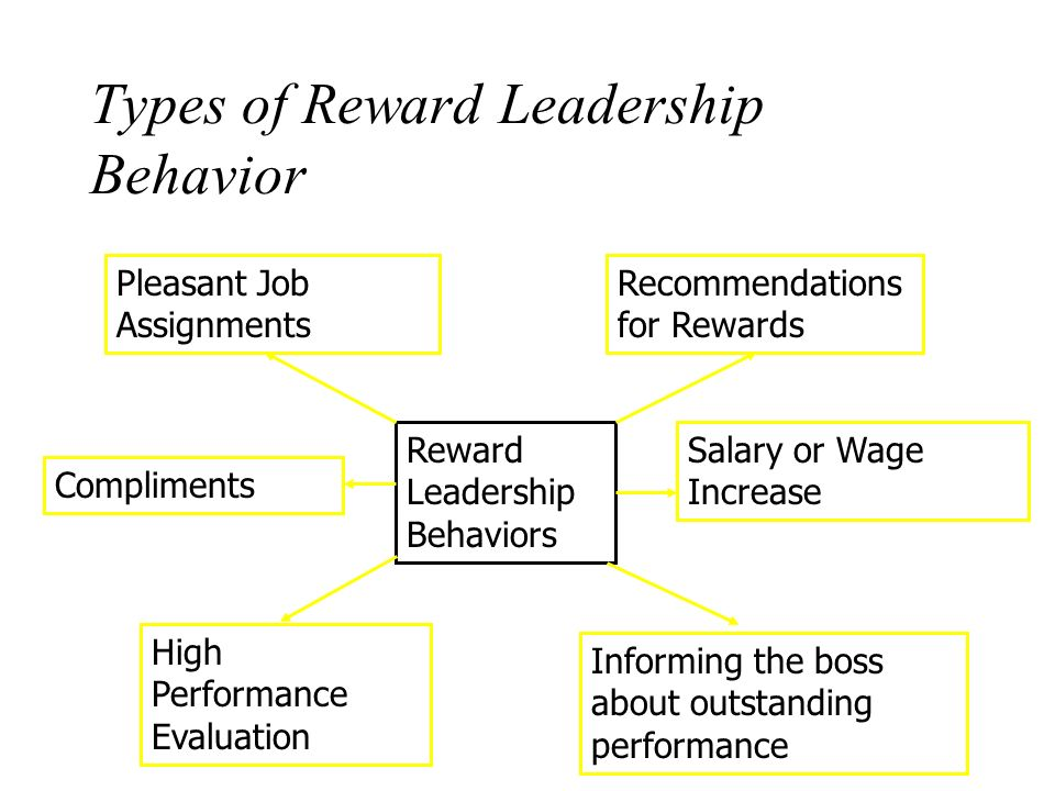 leader reward and punishment behavior Presence, involvement, feedback, and rewards, such behaviors may  that  leaders who punish unwanted employee behavior is frequently viewed as  rewarding.