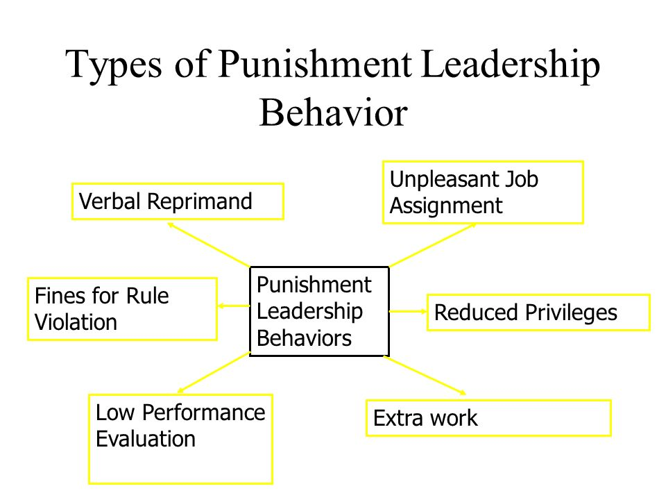 leader reward and punishment behavior Leader reward and punishment behaviors have attracted much attention and fueled debate among scholars during the past decade (eg, podsakoff et al 2010 walumbwa et al 2008)four key behaviors have been examined in the literature: contingent and non-contingent reward behaviors, and contingent and non-contingent punishment (ncp) behaviors.