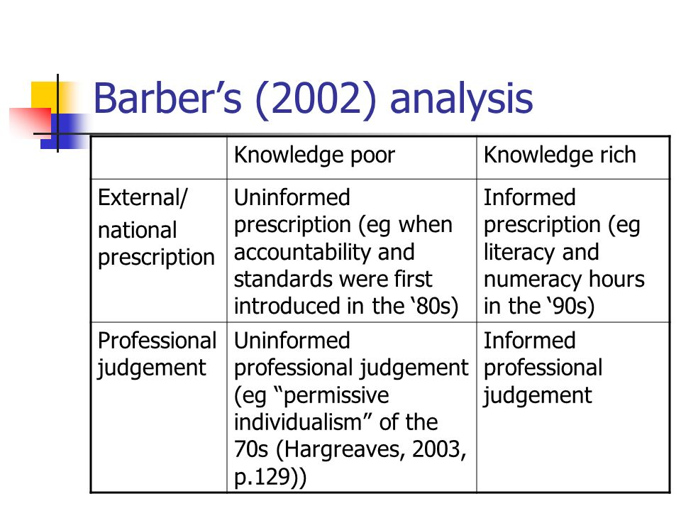 Barber's (2002) analysis Knowledge poor Knowledge rich External/