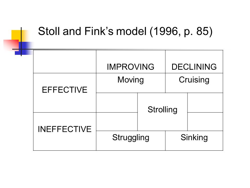 Stoll and Fink's model (1996, p. 85)