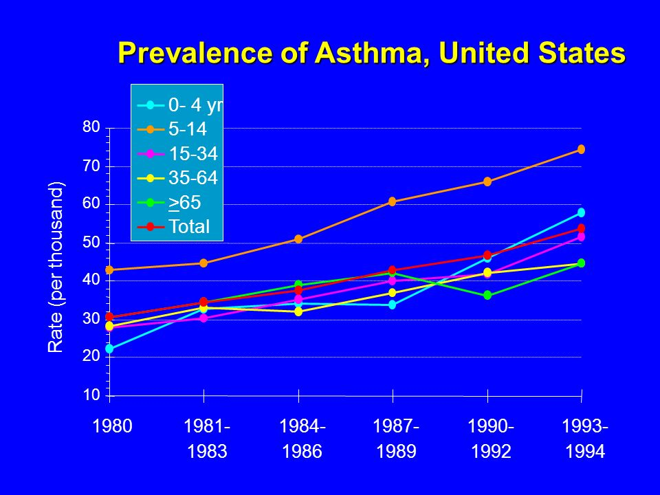 the health problem of asthma in the united states of america Asthma and obstructive sleep apnea are two common  and joints in the united states, an estimated 46  that was a problem with a widely reported study.
