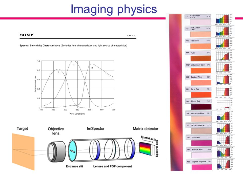 Imaging physics