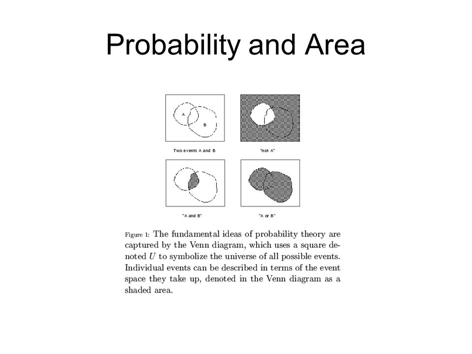 Probability and Area