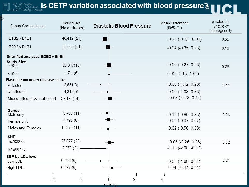 Is CETP variation associated with blood pressure