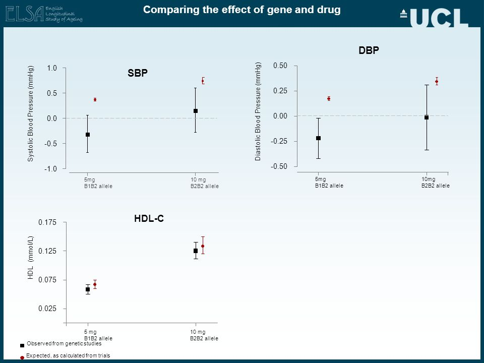 Comparing the effect of gene and drug