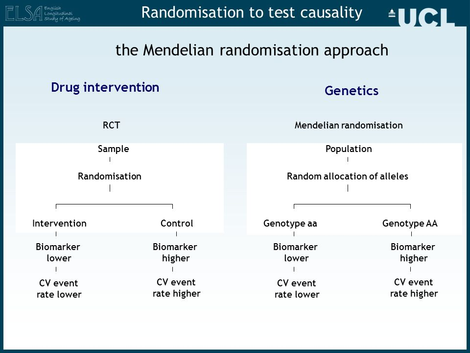 Randomisation to test causality the Mendelian randomisation approach