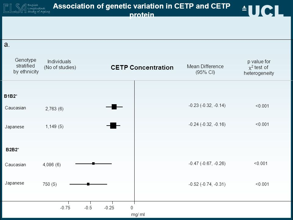 Association of genetic variation in CETP and CETP protein