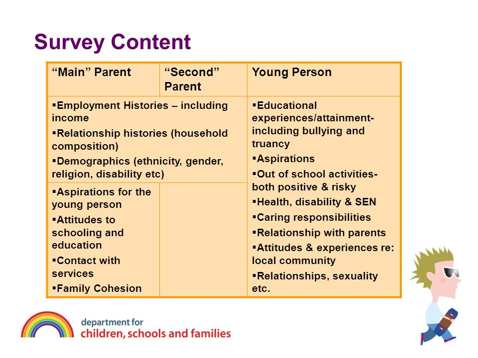 Survey Content Main Parent Second Parent Young Person