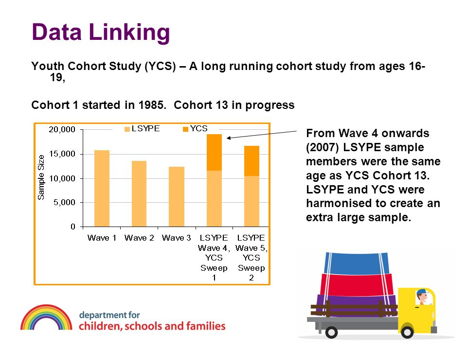 Data Linking Youth Cohort Study (YCS) – A long running cohort study from ages 16-19, Cohort 1 started in Cohort 13 in progress.