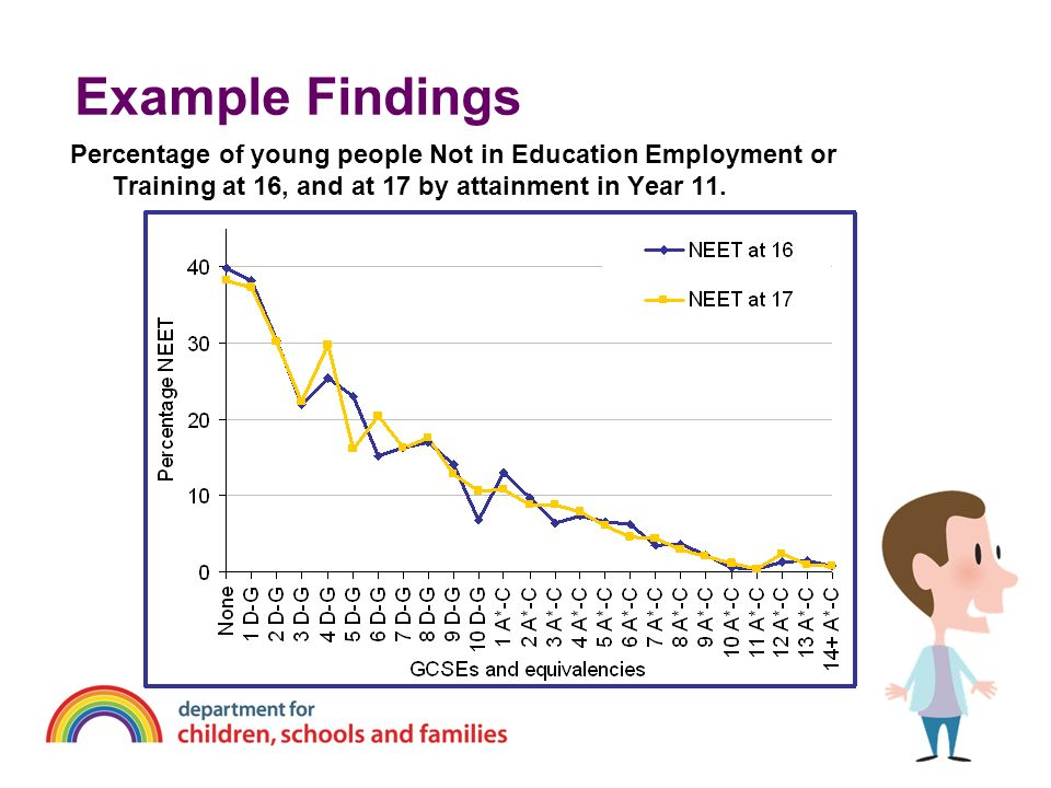 Example Findings Percentage of young people Not in Education Employment or Training at 16, and at 17 by attainment in Year 11.