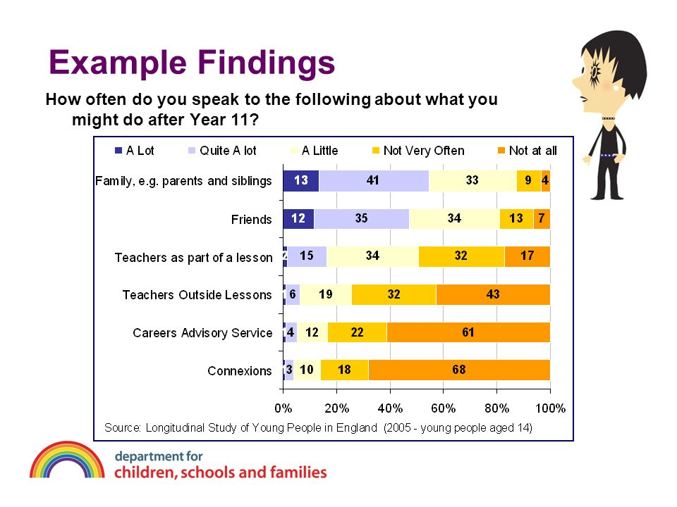 Example Findings How often do you speak to the following about what you might do after Year 11 DS