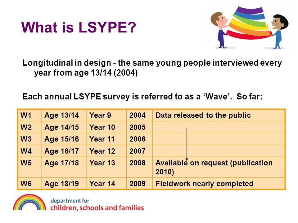 What is LSYPE Longitudinal in design - the same young people interviewed every year from age 13/14 (2004)