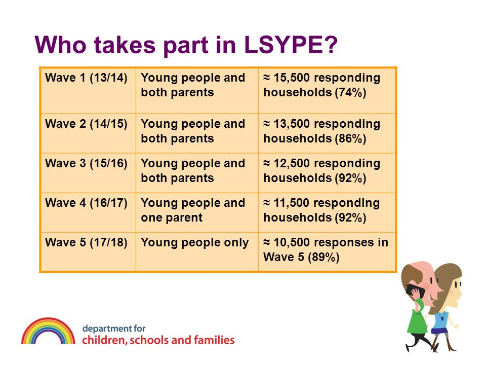 Who takes part in LSYPE Wave 1 (13/14) Young people and both parents