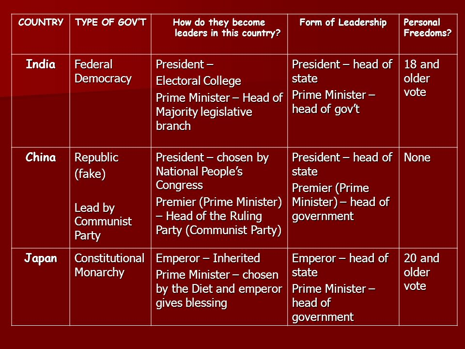 Asia Government. - ppt download