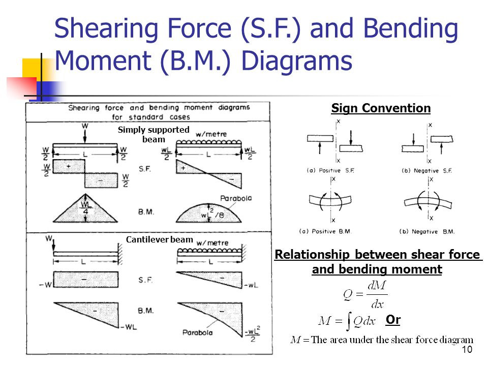 relationship between shear stress and moment