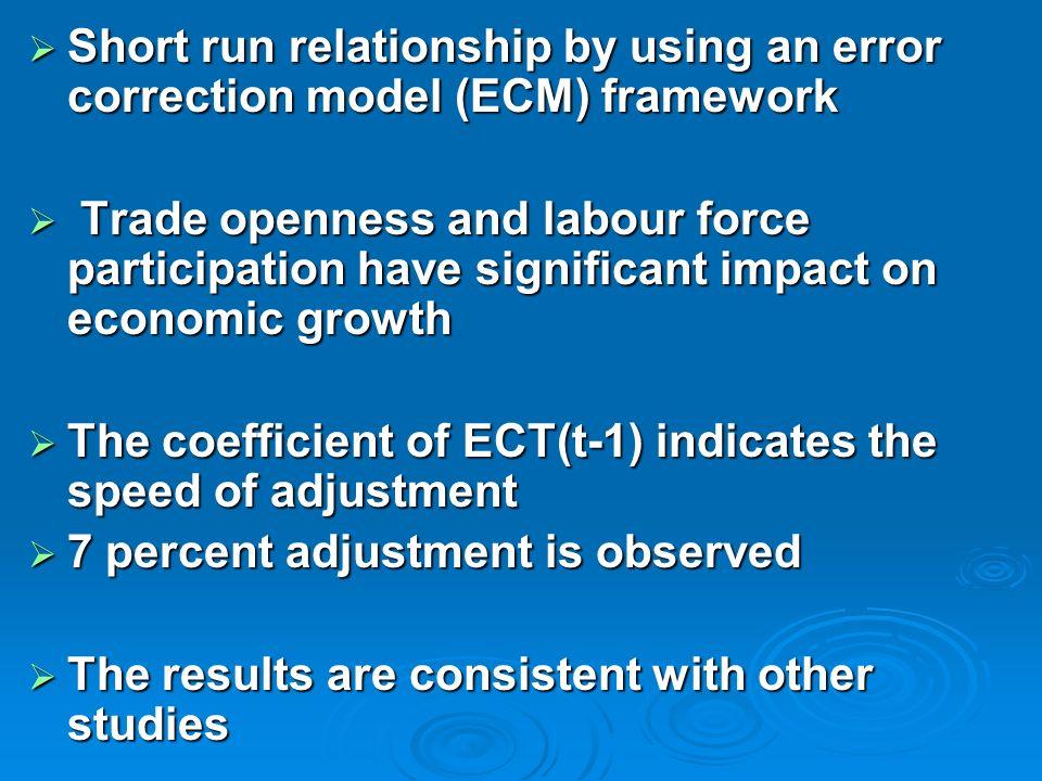 Short run relationship by using an error correction model (ECM) framework