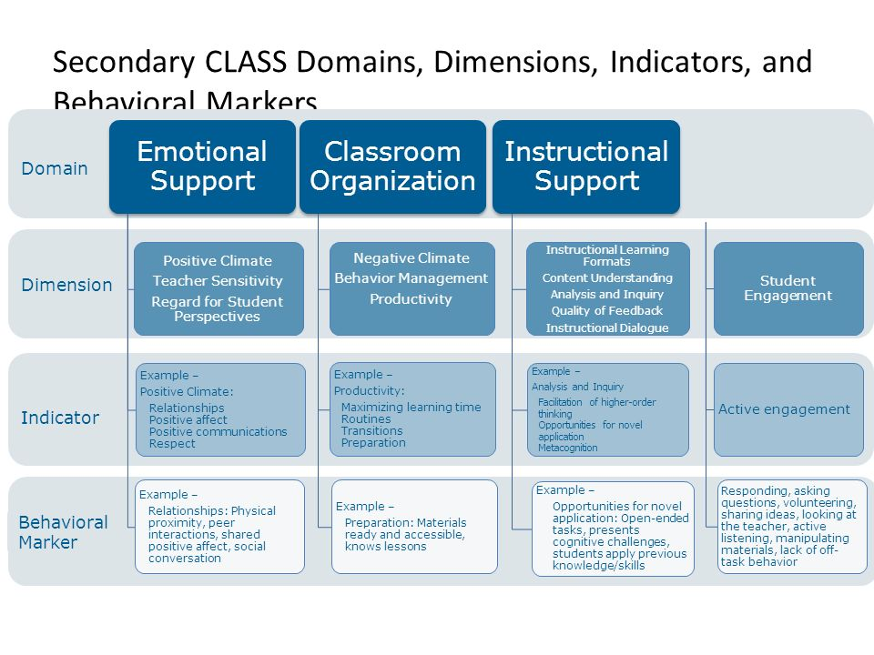 How Does Classroom Design And Organization Support Learning And Positive Behavior ~ Secondary class observation training ppt video online