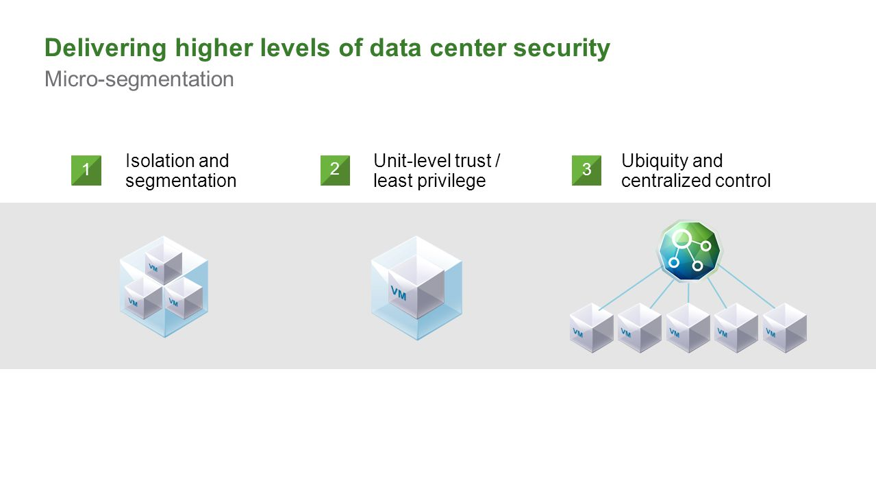 Delivering higher levels of data center security