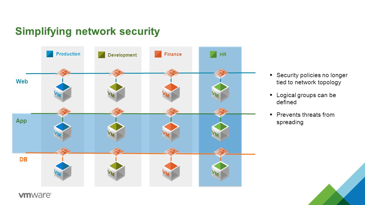 Simplifying network security